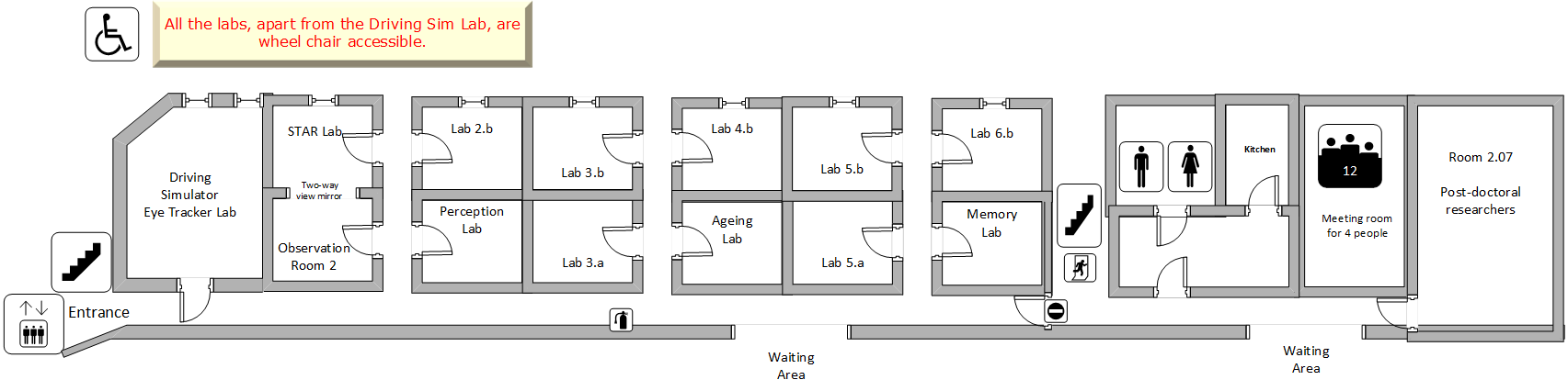 labs layout